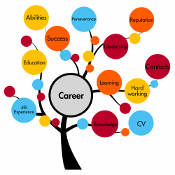 The majority of the students do not consider career counselling a ...
