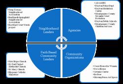 Crime Prevention Partnerships | East End Community Services