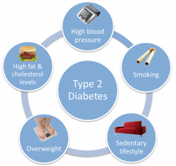 Images of Diabetes Pictures Images - #SpaceHero