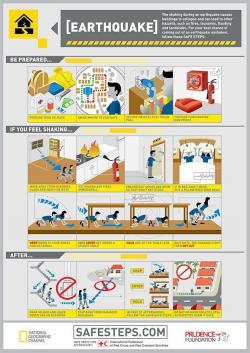 Earthquake Survival Tips | Doomsday Prepping | Earthquake ...