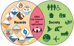 Earthquake Hazards Program Highlights - Archives