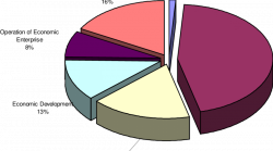23 Expenditures: Sta. Rita (Average, 1991-1998) | Download ...