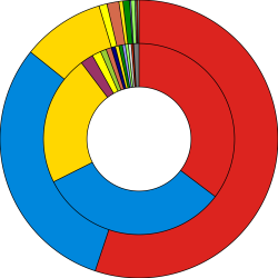 File:Results of the UK General Election, 2005.svg - Wikimedia Commons