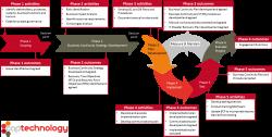 business continuity management - Cerca con Google | BCM | Pinterest