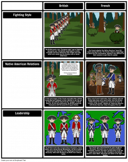 French and Indian War Timeline & Lesson Plans | Seven Years War