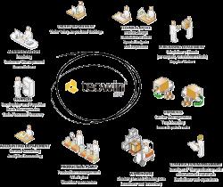 Teowin ERP , furniture manufacturing software | Simsa