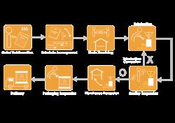 Process Flow | ANKO FOOD MACHINE CO., LTD.
