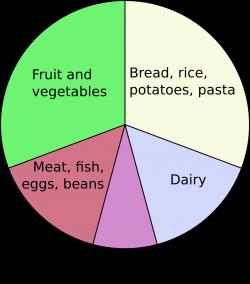 Eatwell plate - Wikipedia