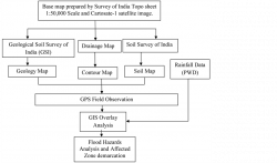 59 Awesome Flow Chart Of Flood Plain Mapping Using Gis | Flowchart