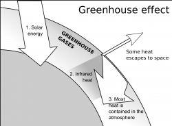 Clipart - Greenhouse Effect