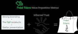 Product Returns Value Proposition Method | eCommerce Warriors