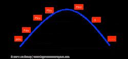growth   Organizational Physics by Lex Sisney
