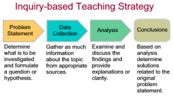 Inquiry Based Learning Visual Concept Diagram | Inquiry ...