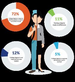 Student Panel Survey: Jobs and Employment Executive Summary