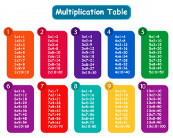 Multiplication Table Chart Poster   DEPED TAMBAYAN PH