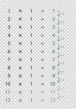 School Mathematics Classroom Numeracy Multiplication Table ...