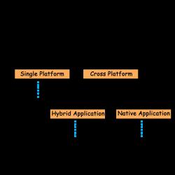 A RoadMap to Application Development – Hacker Noon