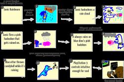 Drawception - Miscommunication Drawing Game